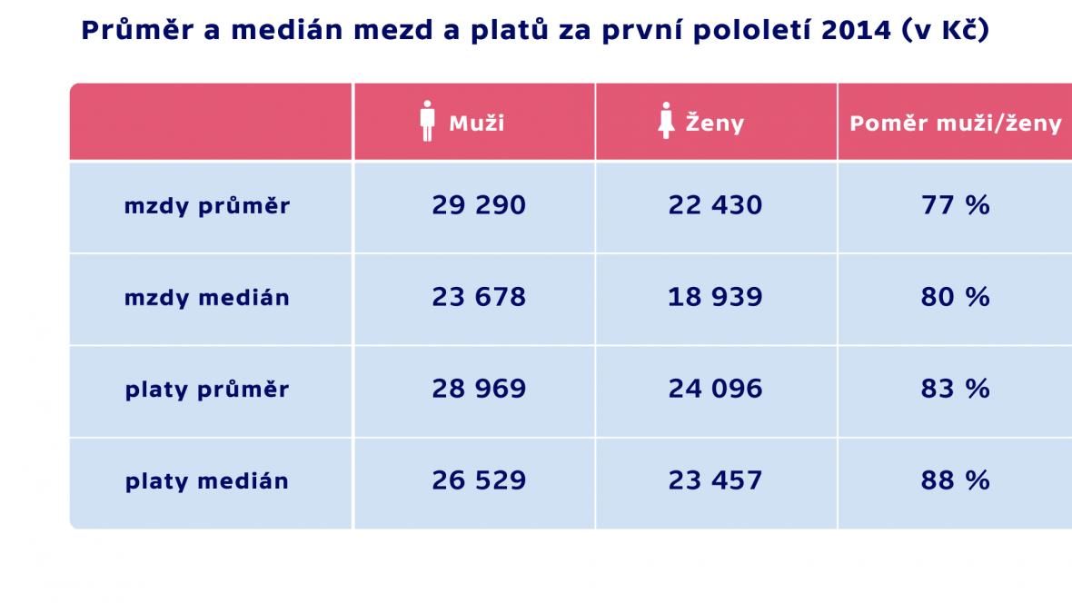 Průměr a medián mezd a platů za první pololetí 2014 (v Kč)