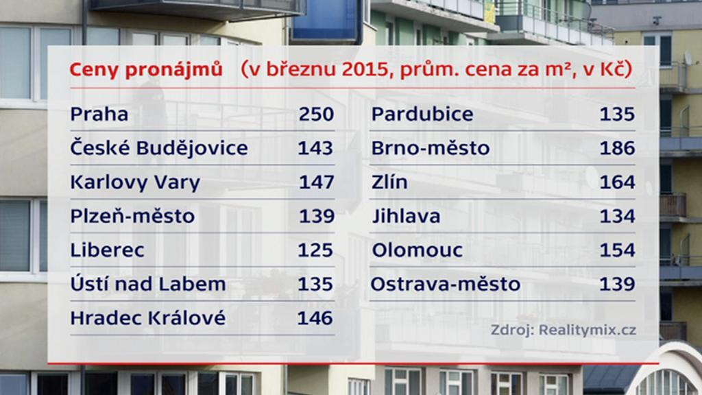 Ceny pronájmu 2015
