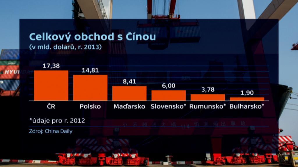 Celkový obchod s Čínou
