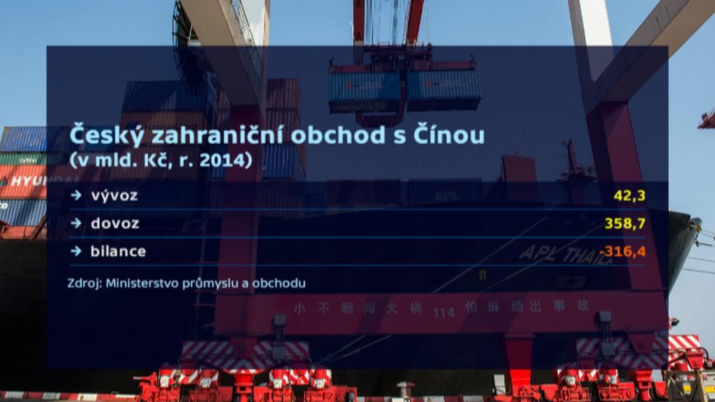 Český zahraniční obchod s Čínou