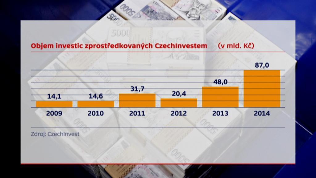 Objem investic přes CzechInvest