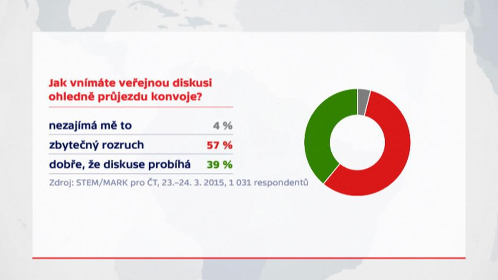Průzkum o průjezdu konvoje Českem: