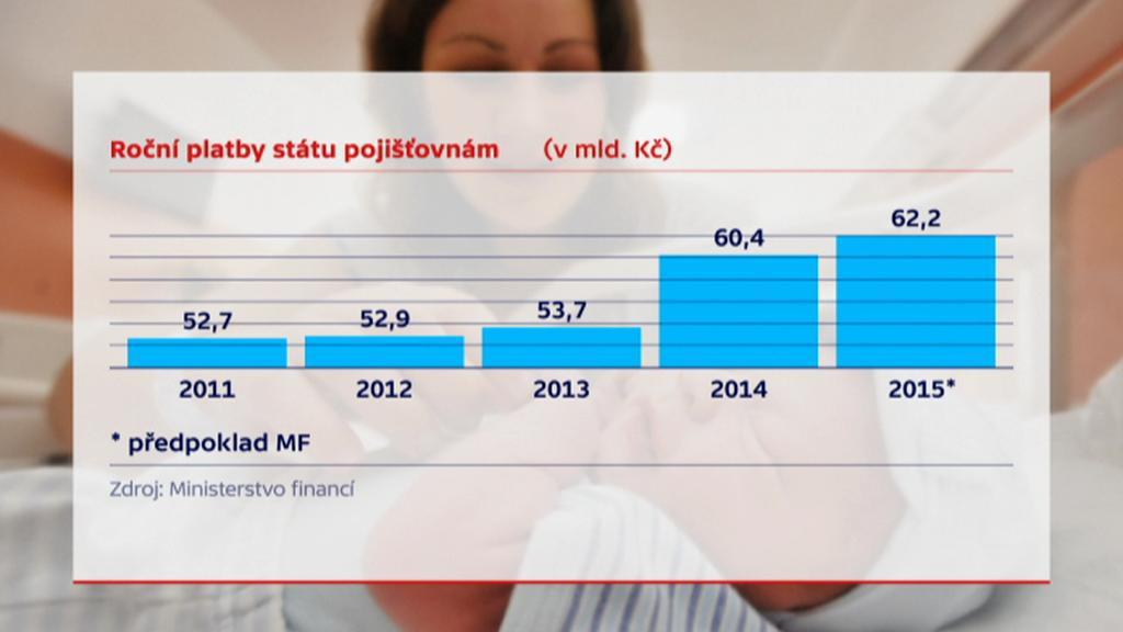 Roční platby státu pojišťovnám
