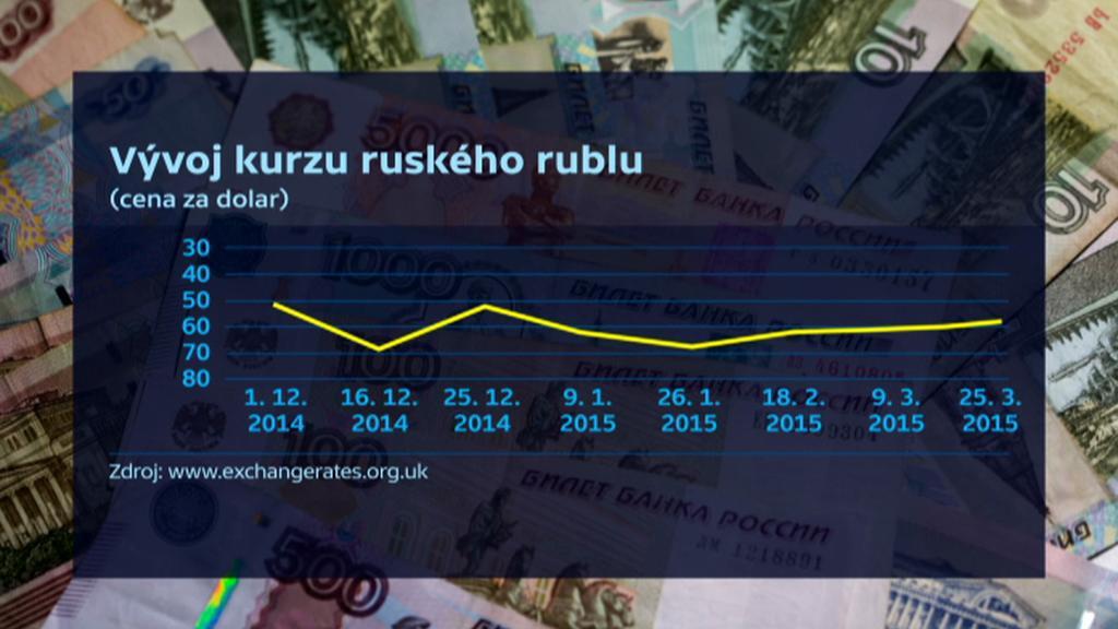 Vývoj kurzu rublu