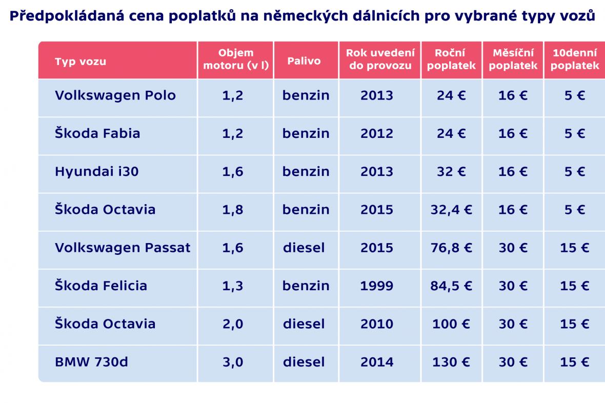 Předpokládaná cena poplatků na německých dálnicích pro vybrané typy vozů