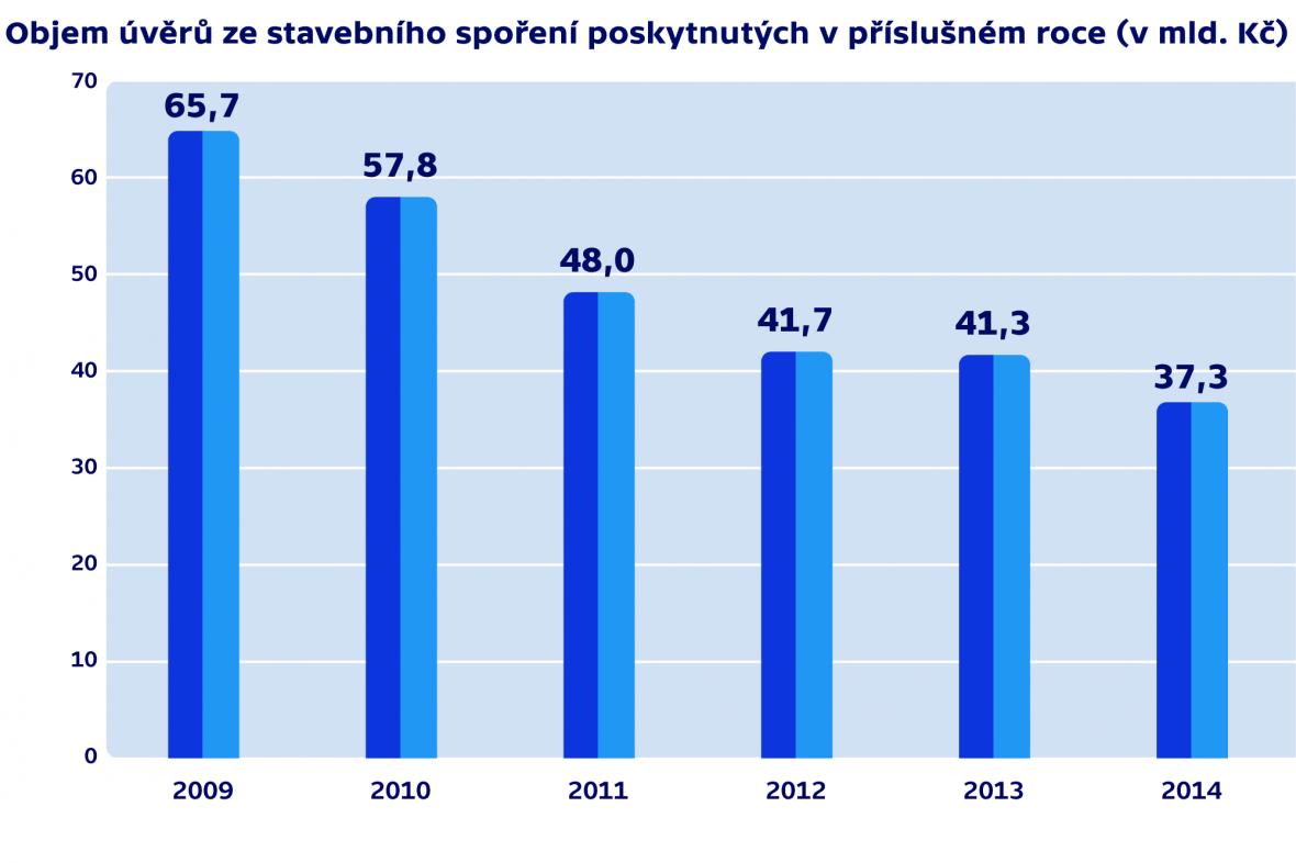 Objem úvěrů ze stavebního spoření poskytnutých v příslušném roce (v mld. Kč)