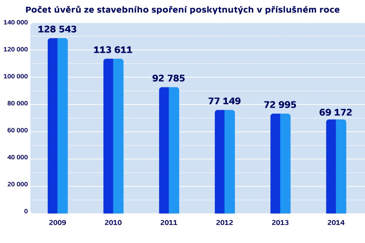 Počet úvěrů ze stavebního spoření poskytnutých v příslušném roce