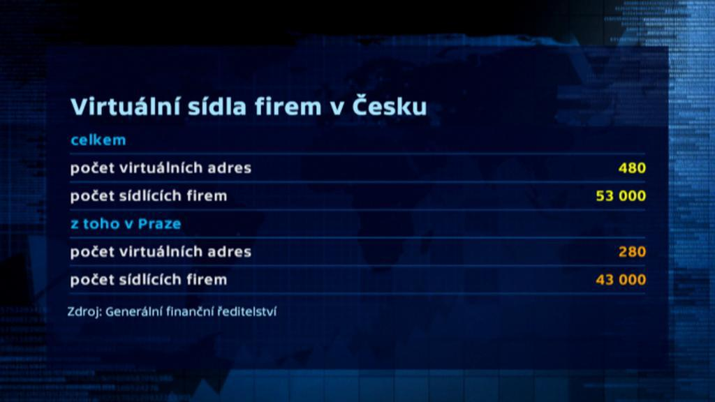 Virtuální sídla firem v Česku