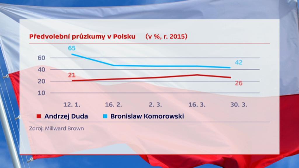 Předvolební průzkumy v Polsku
