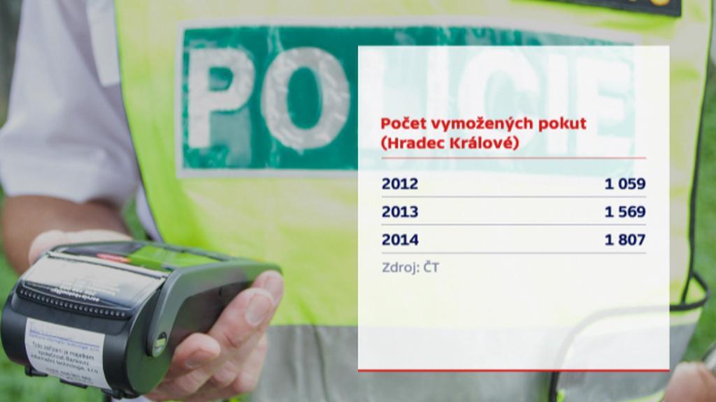 Počet vymožených pokut