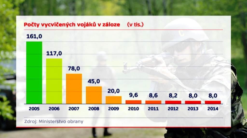 Jak klesaly počty vojáků v aktivních zálohách