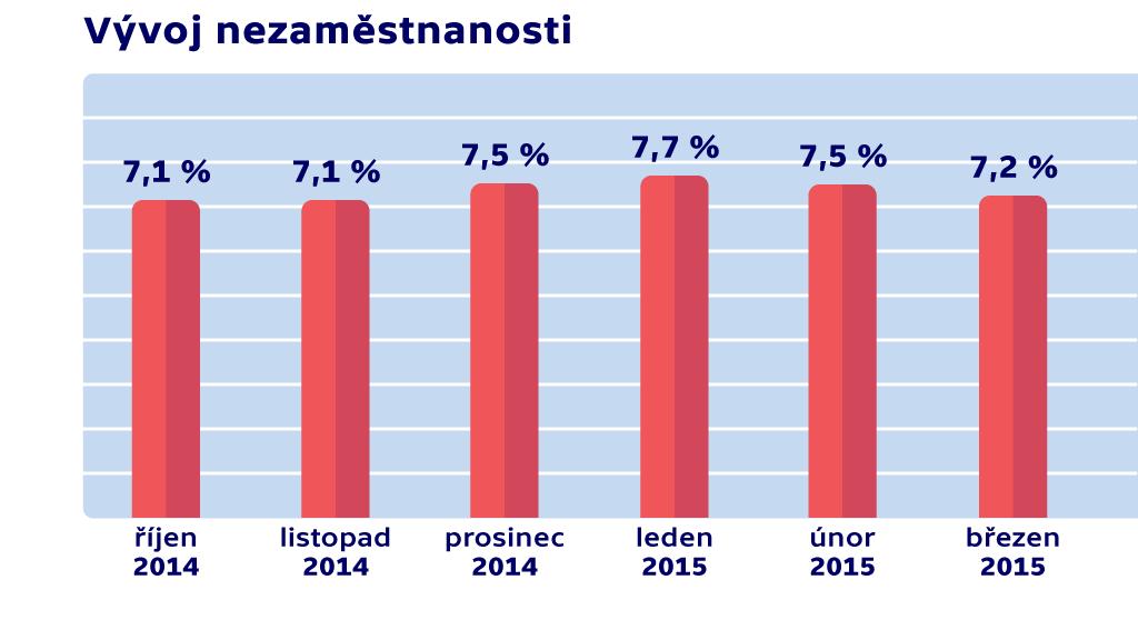 Nezaměstnanost v březnu 2015