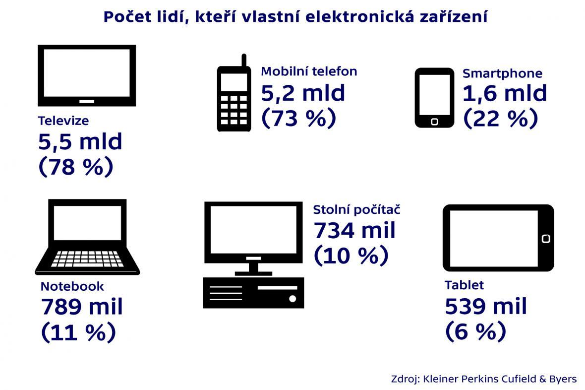 Počet lidí, kteří vlastní elektronická zařízení