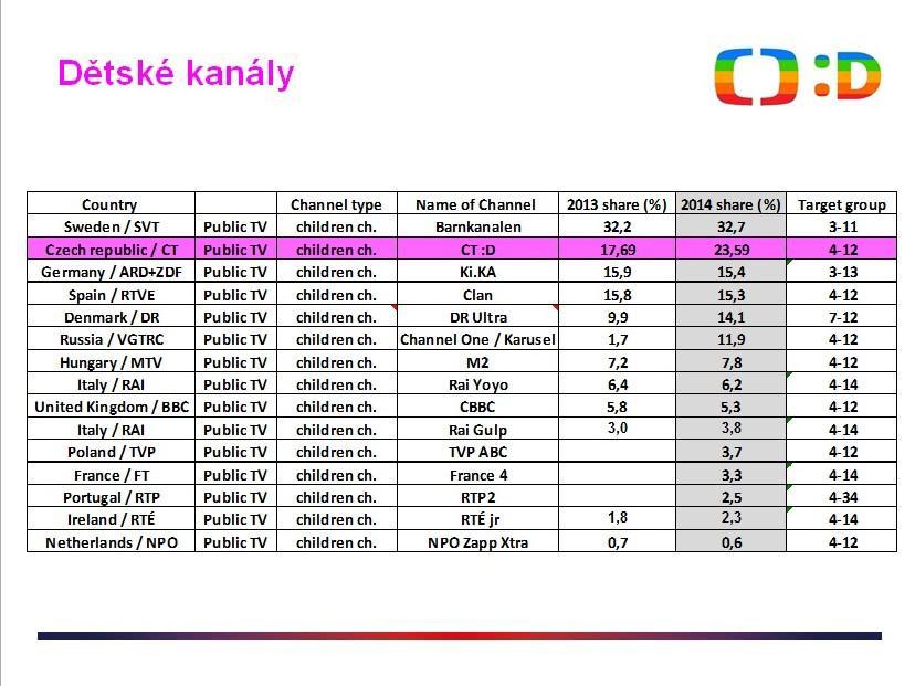 Mezinárodní srovnání výkonu kanálů