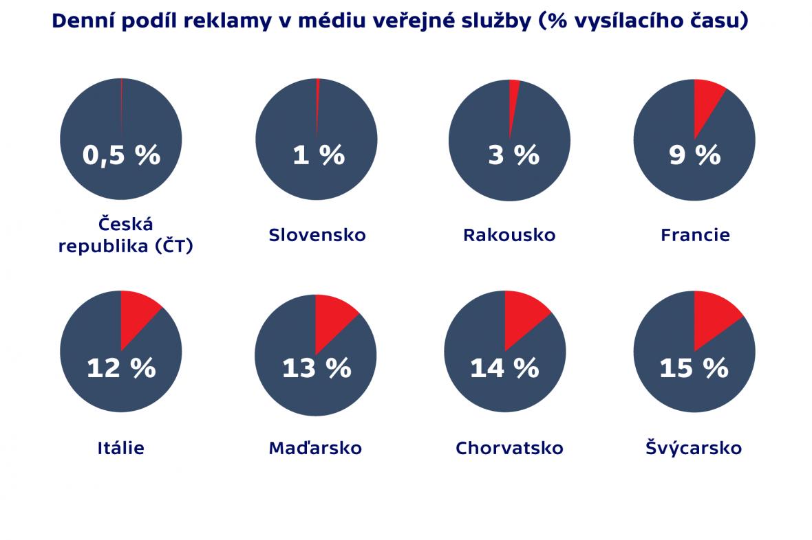 Denní podíl reklamy v médiu veřejné služby (%vysílacího času)