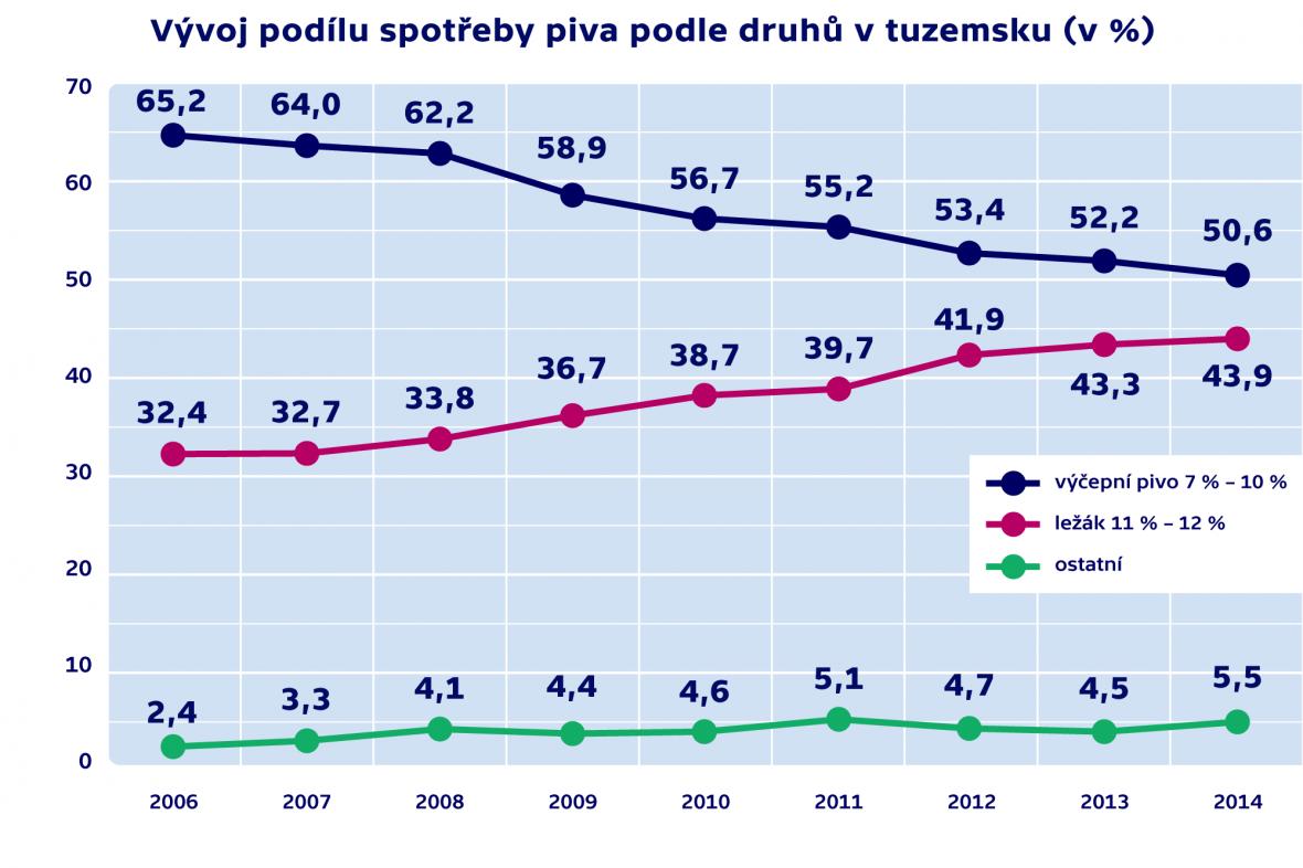 Vývoj podílu spotřeby piva podle druhu v tuzemsku