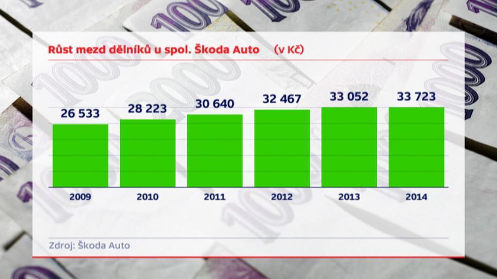 Růst mezd dělníků u Škody Auto
