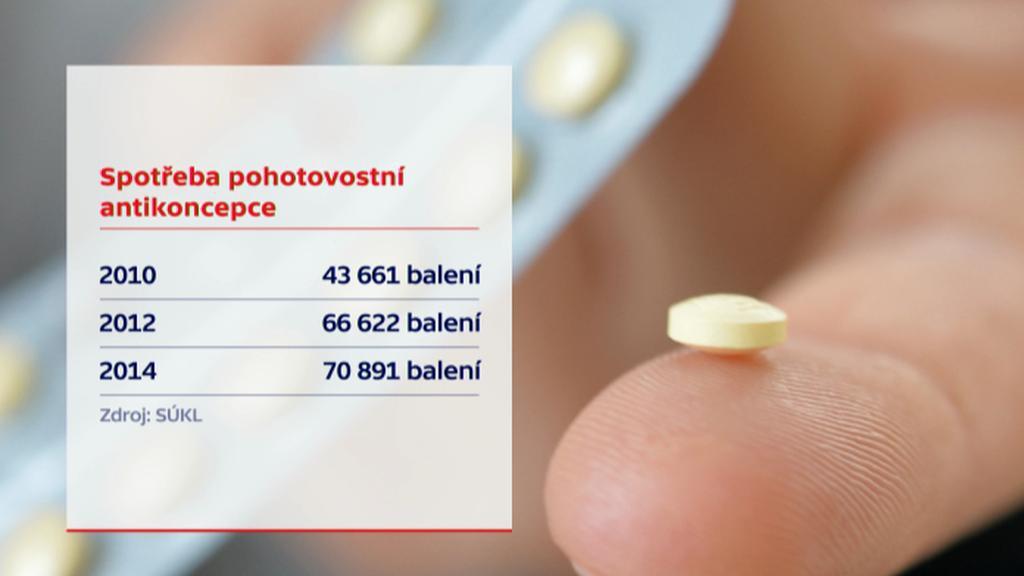 Spotřeba pohotovostní antikoncepce