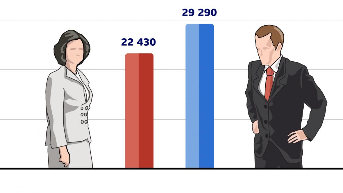 Průměrná mzda za první pololetí 2014