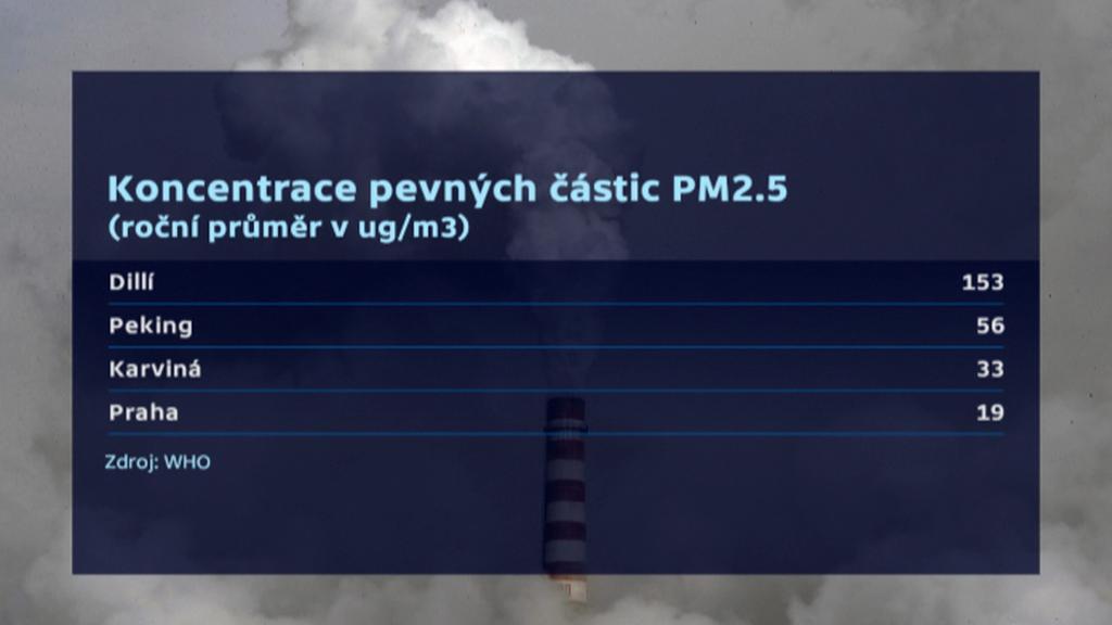 Porovnání koncentrace pevných částic v ovzduší