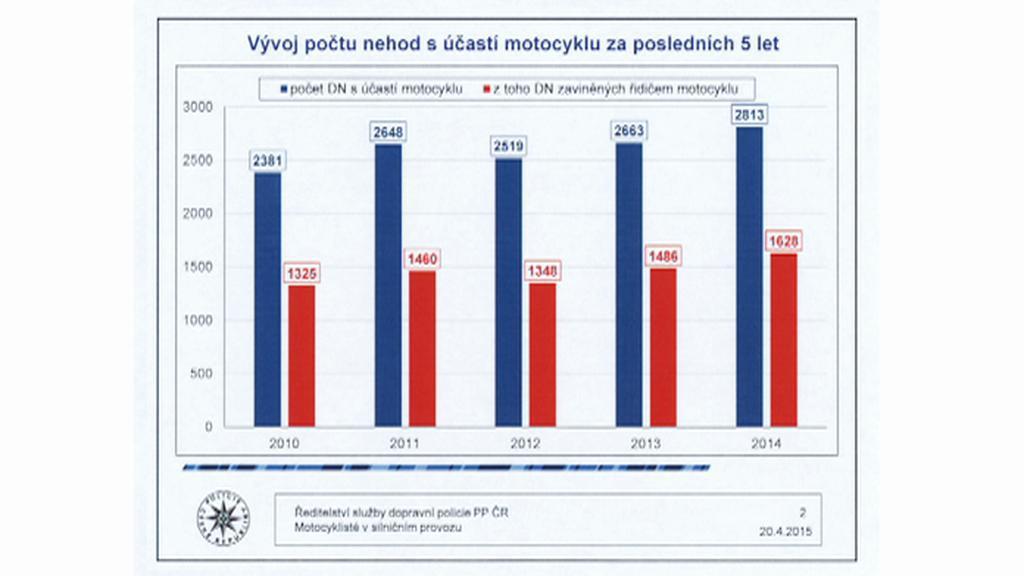 Vývoj počtu nehod