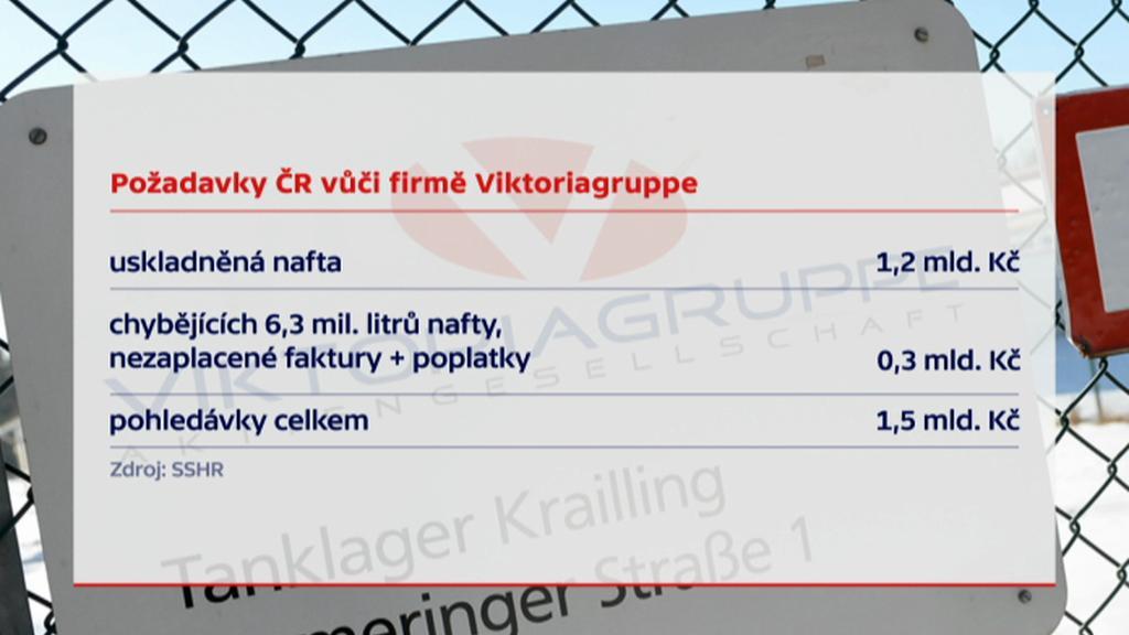 České požadavky vůči Viktoriagruppe