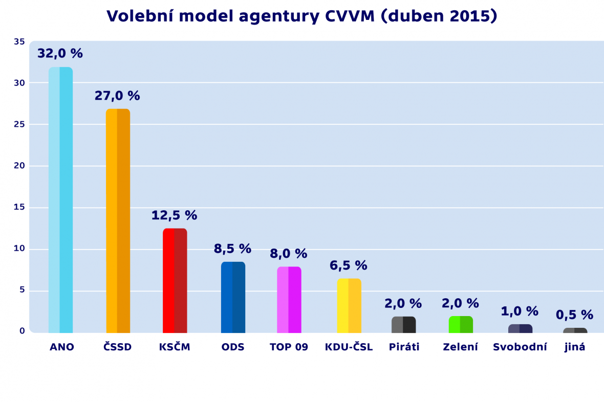 Volební model agentury CVVM (duben 2015)