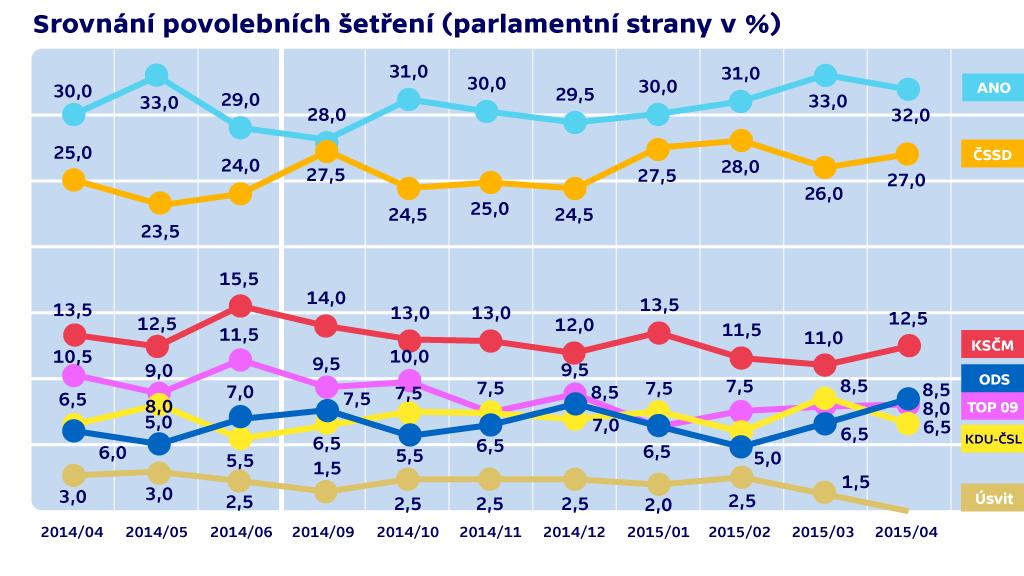 Srovnání povolebních šetření (parlamentní strany v %)