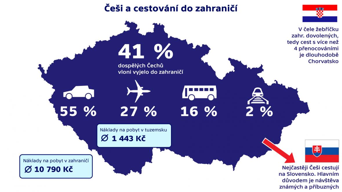 Češi a cestování do zahraničí