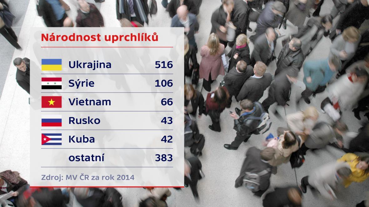 Uprchlíci v ČR - národnost