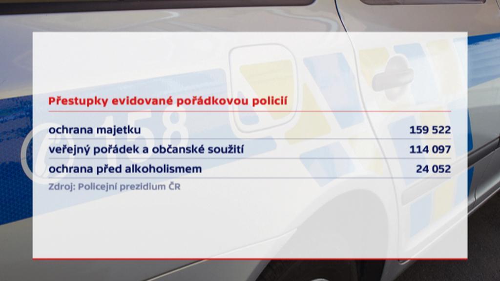 Statistika přestupků evidovaných pořádkovou policií