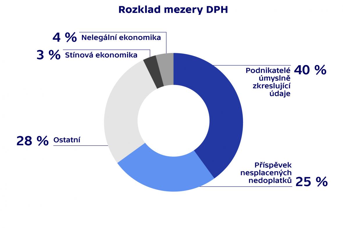 Rozklad mezery DPH