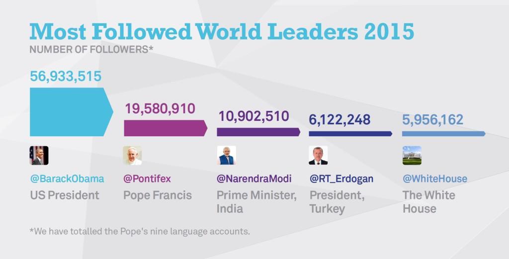 Twiterový účet Barracka Obamy sleduje nejvíce lidí