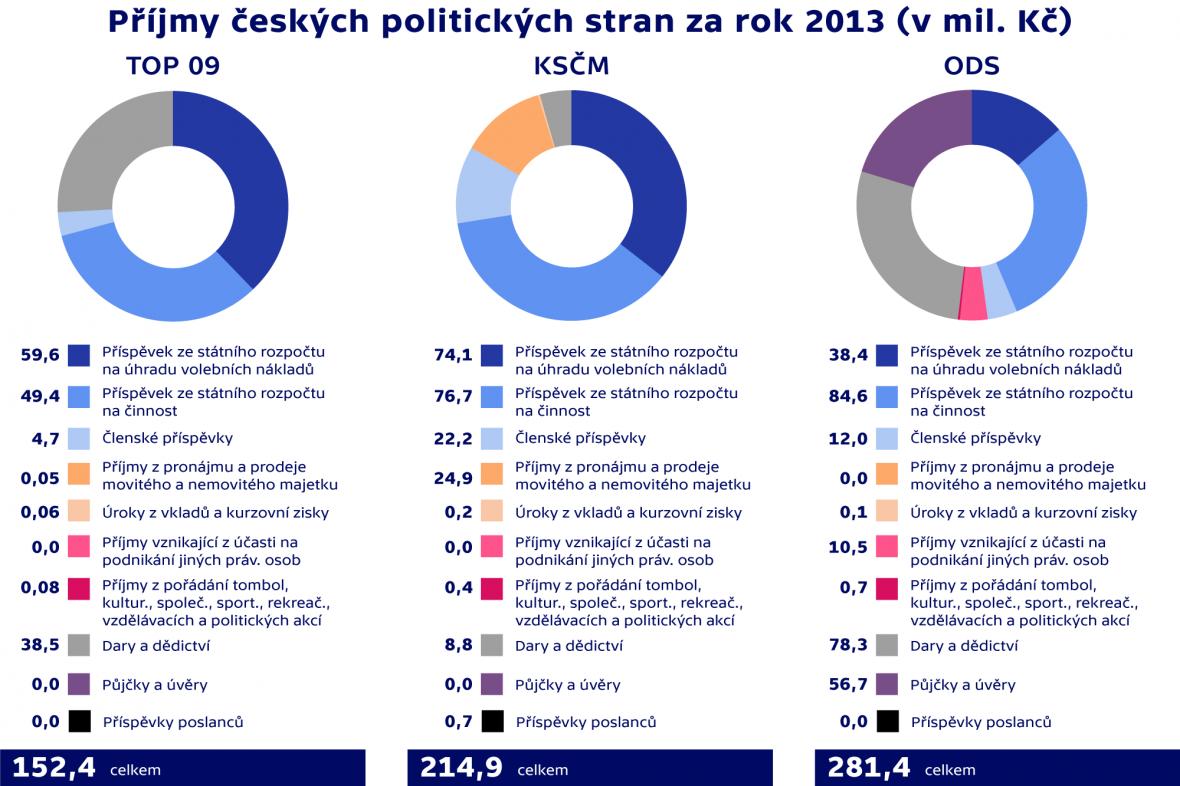 Příjmy českých politických stran