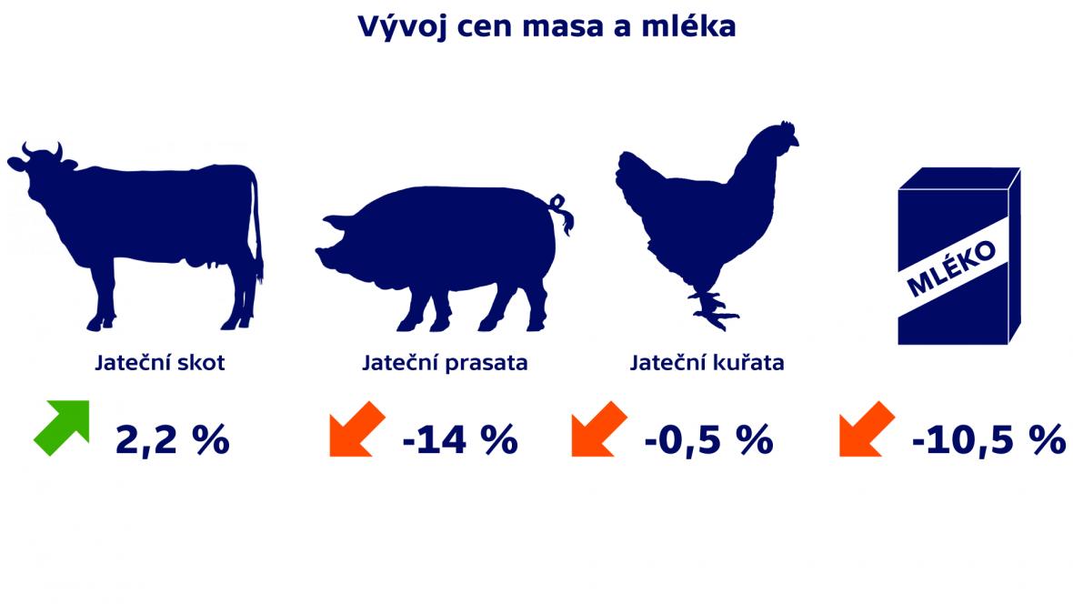 Vývoj cen masa a mléka