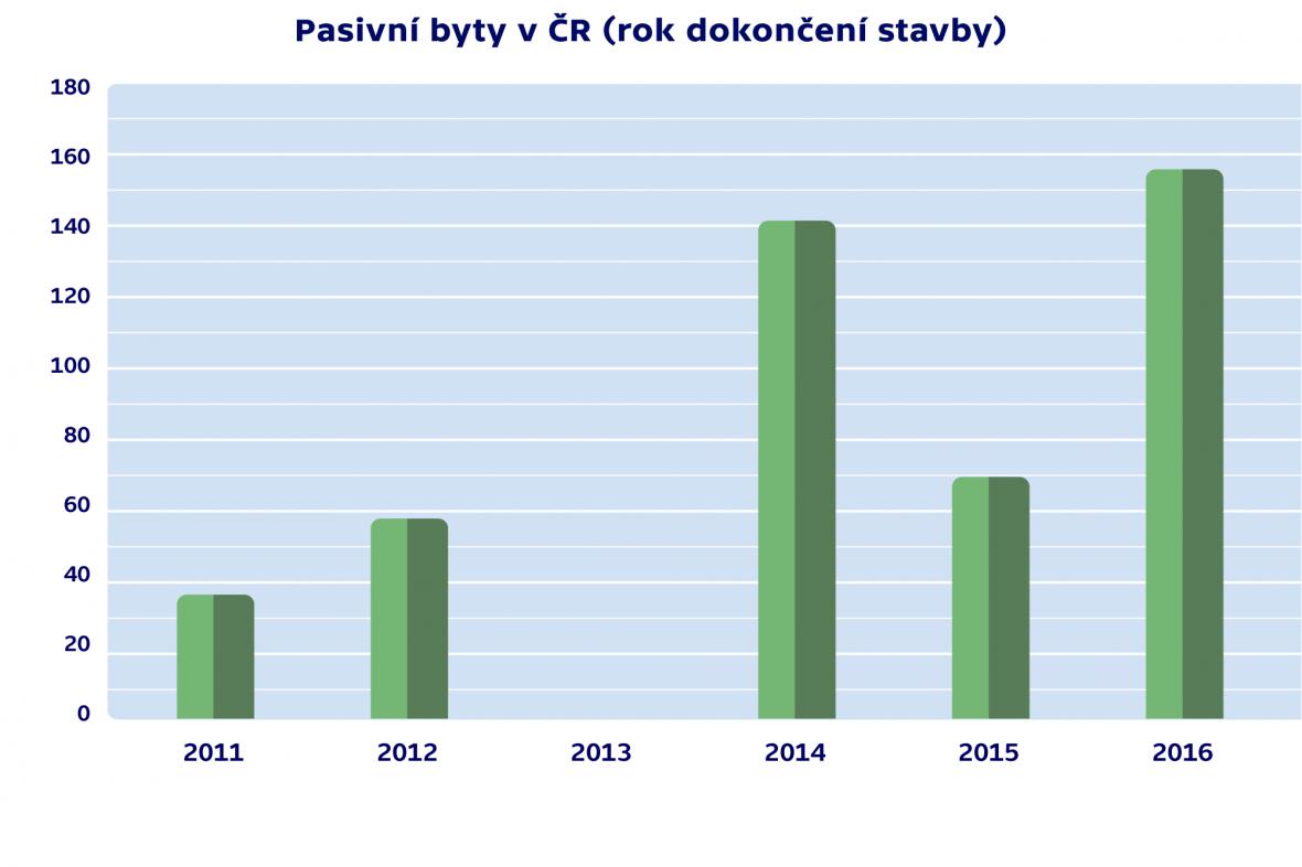 Pasivní byty v ČR
