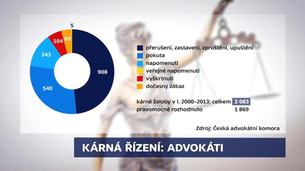 Výsledky kárných řízení s advokáty