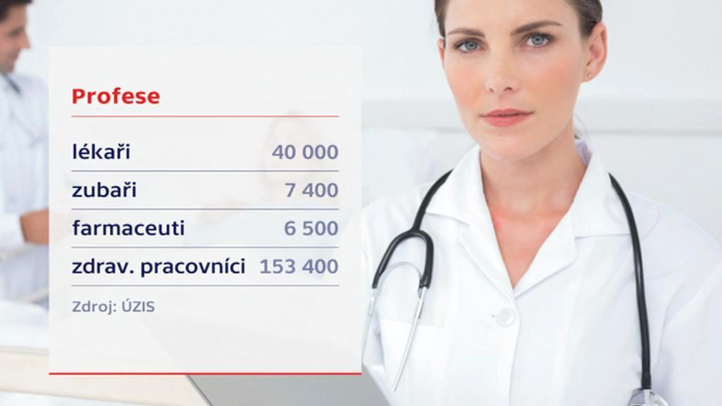 Odhad počtu pracovníků ve zdravotnictví