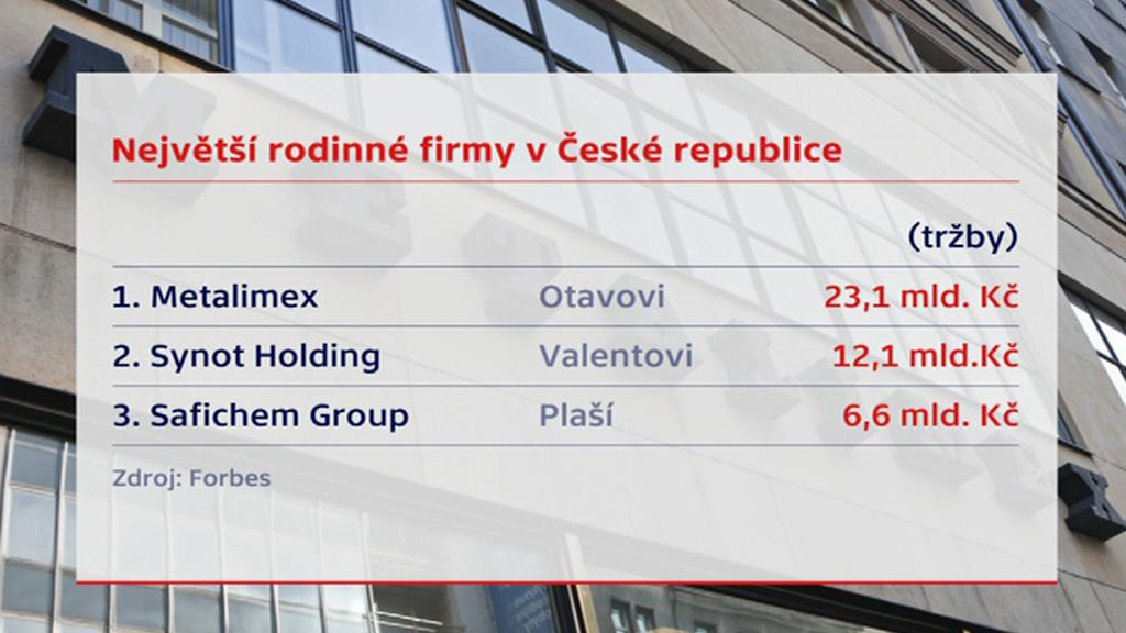 Největší rodinné firmy v Česku