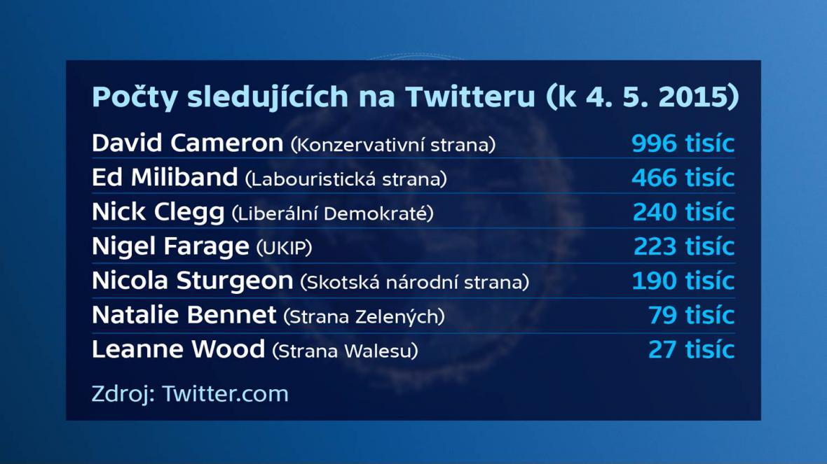 Fanoušci britských lídrů na Twitteru