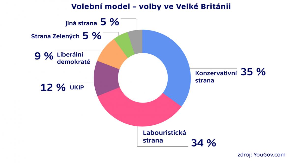 Průzkum agentury YouGov (k 3. 5. 2015)