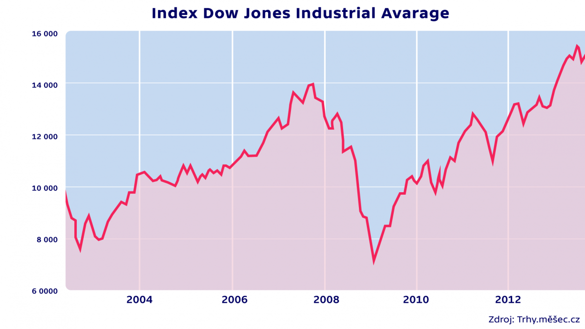 Index Dow Jones Industrial Avarage