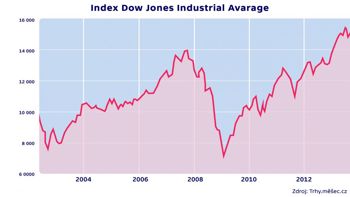 Index Dow Jones Industrial Avarage