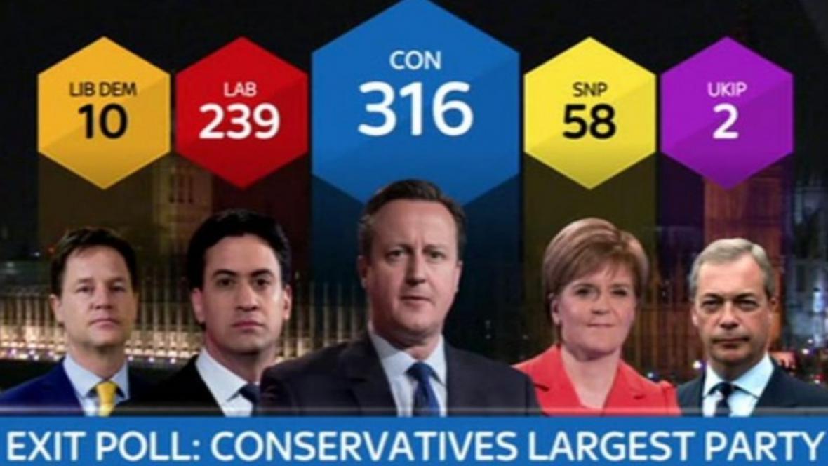 První odhady přisuzují volební vítězství britským konzervativcům