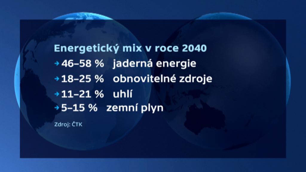 Energetický mix v roce 2040