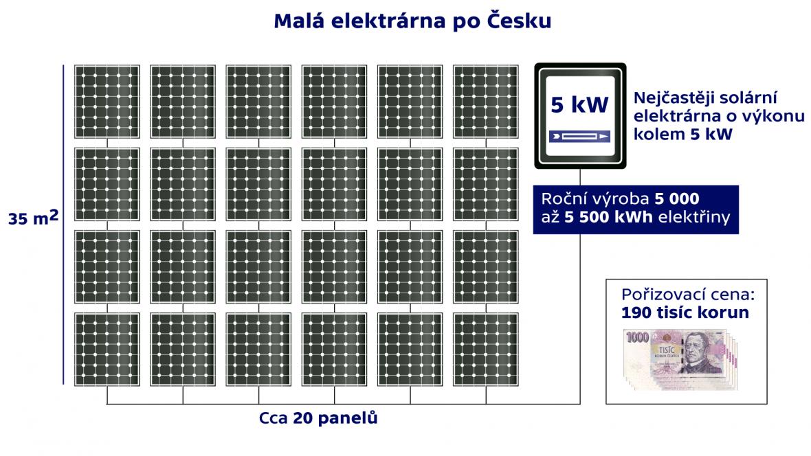 Malá elektrárna po Česku
