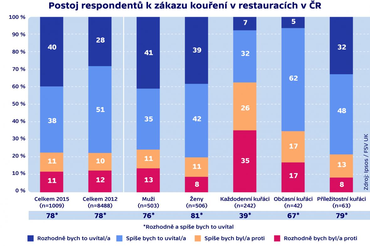Postoj respondentů k zákazu kouření v restauracích v ČR