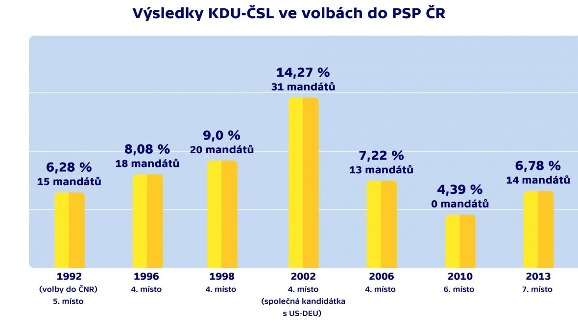 Výsledky KDU-ČSL ve volbách do PSP ČR
