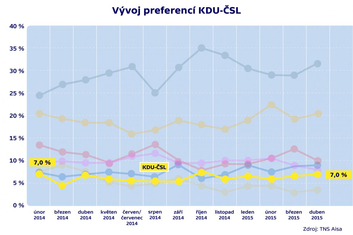Vývoj preferencí KDU-ČSL