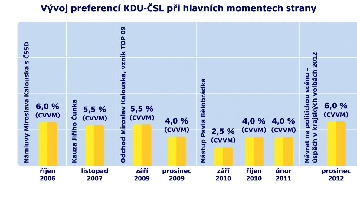 Vývoj preferencí KDU-ČSL při hlavních momentech strany